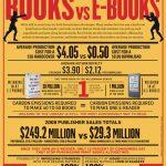Kitap mı e-kitap mı? Okumak mı Okumamak mı?
